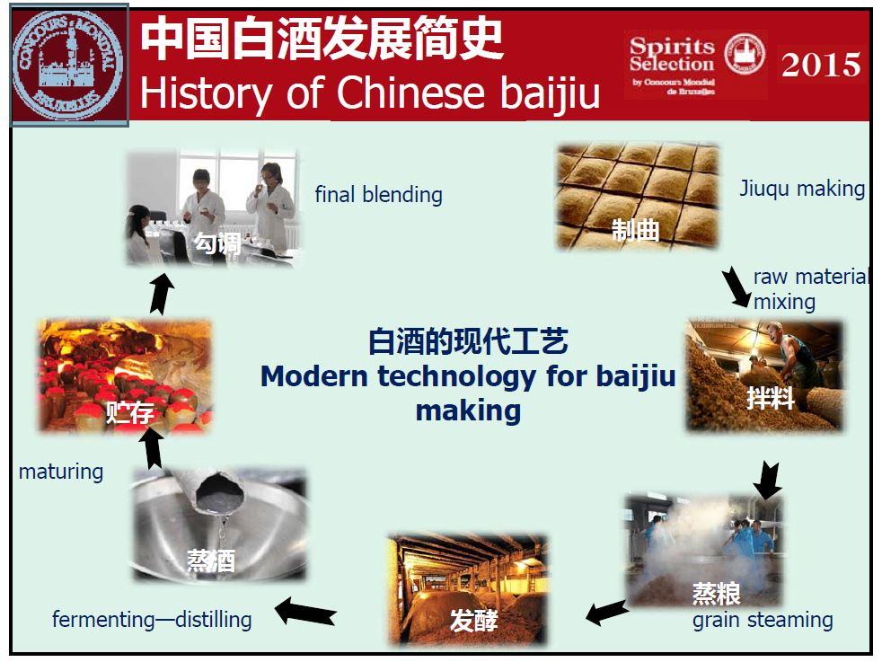 중국 증류주 만드는 과정
